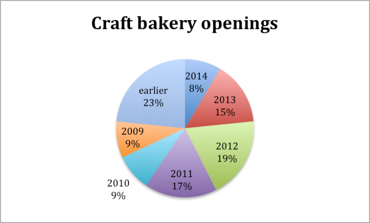 77% of craft bakers questioned (71) had opened after 2009.