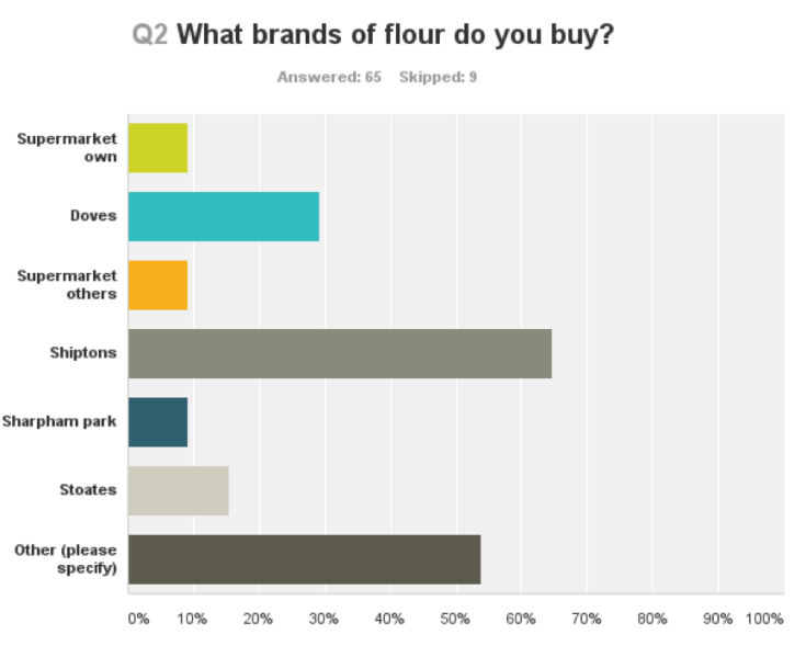 Flour supply among the 71 bakers surveyed